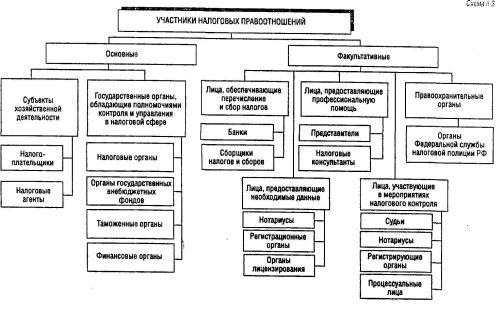 Налоговый кодекс Российской Федерацииустанавливает, что налогоплательщиками и плательщиками сборов...